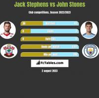 Jack Stephens vs John Stones h2h player stats