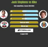 Jack Stephens vs Kiko h2h player stats