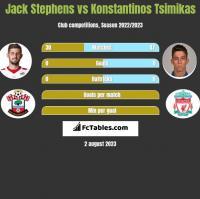 Jack Stephens vs Konstantinos Tsimikas h2h player stats