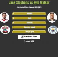 Jack Stephens vs Kyle Walker h2h player stats