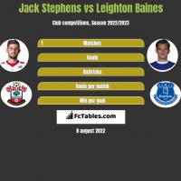 Jack Stephens vs Leighton Baines h2h player stats