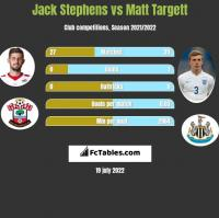 Jack Stephens vs Matt Targett h2h player stats