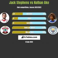 Jack Stephens vs Nathan Ake h2h player stats