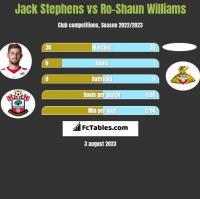 Jack Stephens vs Ro-Shaun Williams h2h player stats