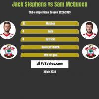 Jack Stephens vs Sam McQueen h2h player stats