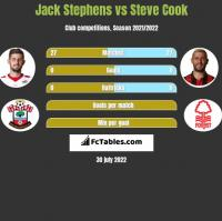 Jack Stephens vs Steve Cook h2h player stats