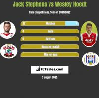Jack Stephens vs Wesley Hoedt h2h player stats