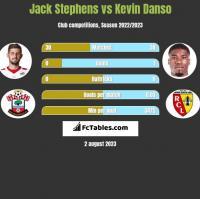 Jack Stephens vs Kevin Danso h2h player stats