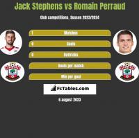 Jack Stephens vs Romain Perraud h2h player stats