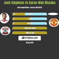 Jack Stephens vs Aaron-Wan Bissaka h2h player stats