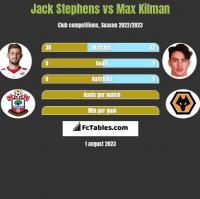 Jack Stephens vs Max Kilman h2h player stats