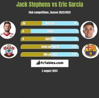 Jack Stephens vs Eric Garcia h2h player stats