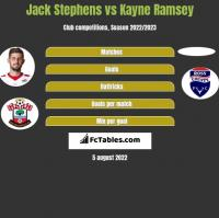 Jack Stephens vs Kayne Ramsey h2h player stats