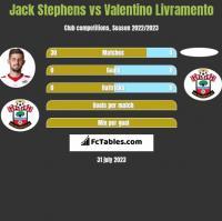 Jack Stephens vs Valentino Livramento h2h player stats