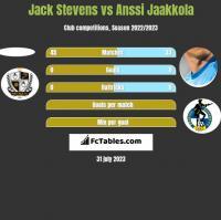 Jack Stevens vs Anssi Jaakkola h2h player stats
