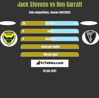 Jack Stevens vs Ben Garratt h2h player stats