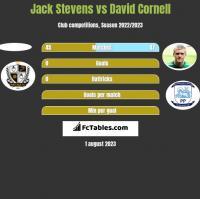 Jack Stevens vs David Cornell h2h player stats