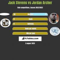 Jack Stevens vs Jordan Archer h2h player stats