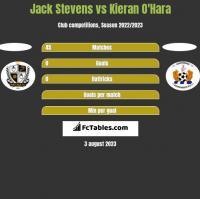 Jack Stevens vs Kieran O'Hara h2h player stats