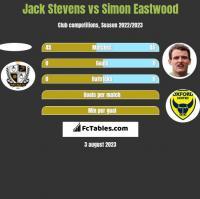 Jack Stevens vs Simon Eastwood h2h player stats