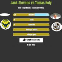 Jack Stevens vs Tomas Holy h2h player stats