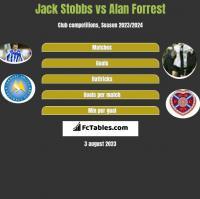 Jack Stobbs vs Alan Forrest h2h player stats