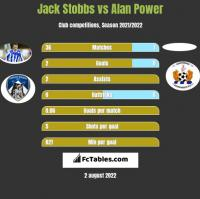 Jack Stobbs vs Alan Power h2h player stats