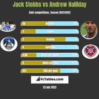 Jack Stobbs vs Andrew Halliday h2h player stats