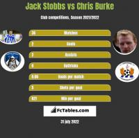 Jack Stobbs vs Chris Burke h2h player stats
