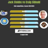 Jack Stobbs vs Craig Sibbald h2h player stats