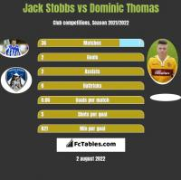 Jack Stobbs vs Dominic Thomas h2h player stats