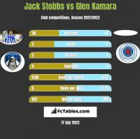Jack Stobbs vs Glen Kamara h2h player stats