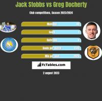 Jack Stobbs vs Greg Docherty h2h player stats
