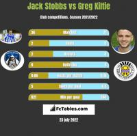 Jack Stobbs vs Greg Kiltie h2h player stats