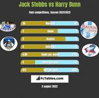 Jack Stobbs vs Harry Bunn h2h player stats