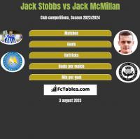Jack Stobbs vs Jack McMillan h2h player stats