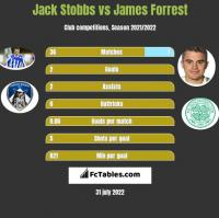 Jack Stobbs vs James Forrest h2h player stats