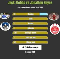 Jack Stobbs vs Jonathan Hayes h2h player stats