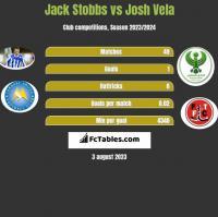 Jack Stobbs vs Josh Vela h2h player stats