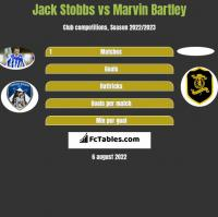 Jack Stobbs vs Marvin Bartley h2h player stats