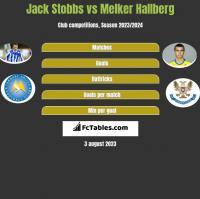 Jack Stobbs vs Melker Hallberg h2h player stats