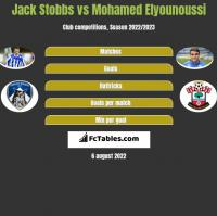 Jack Stobbs vs Mohamed Elyounoussi h2h player stats