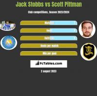 Jack Stobbs vs Scott Pittman h2h player stats