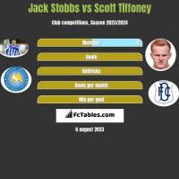 Jack Stobbs vs Scott Tiffoney h2h player stats