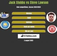 Jack Stobbs vs Steve Lawson h2h player stats