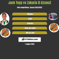 Jack Tuyp vs Zakaria El Azzouzi h2h player stats