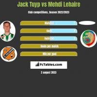 Jack Tuyp vs Mehdi Lehaire h2h player stats