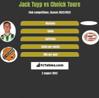 Jack Tuyp vs Cheick Toure h2h player stats