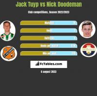 Jack Tuyp vs Nick Doodeman h2h player stats