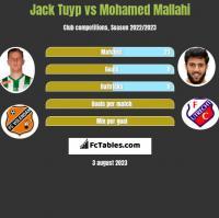 Jack Tuyp vs Mohamed Mallahi h2h player stats